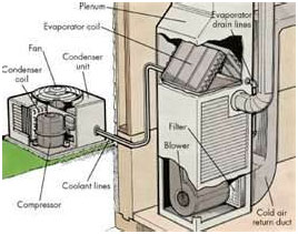 air conditioning repair Cincinnati / ac repair Cincinnati / air conditioning systems Cincinnati