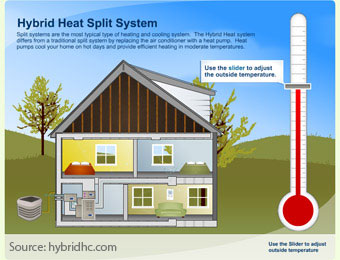 Ductless Split Heating and Air Diagram