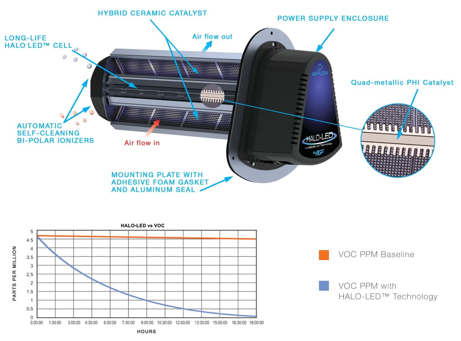 whole home air purifier diagram